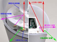 全方向タイプLED電球のカットモデル:電球の中には、独自